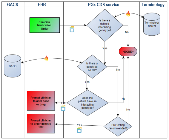Our VCF to FHIR Translator for Genomics Decision Support